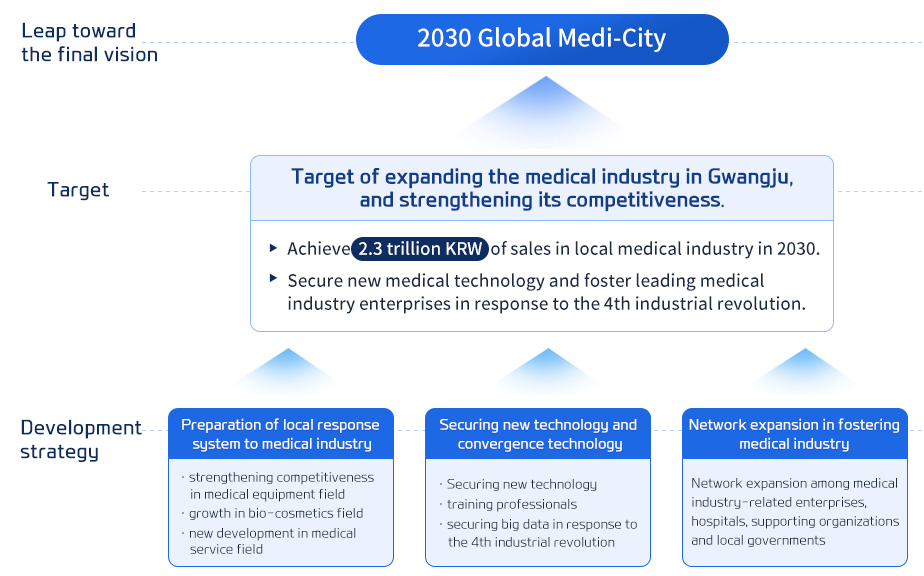 Leap toward the final vision 2030 Global Medi-City Target Target of expanding the medical industry in Gwangju, and strengthening its competitiveness. 